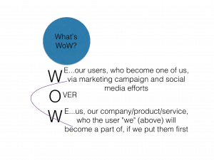 WoW Marketing: WriteMixforBusiness.com