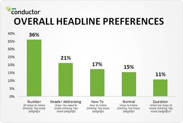Headline Preferences Graph for Lucky 7 for Headline that Get Results by Sue-ANn Bubacz for writemixforbusiness.com