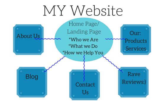 small business website by writemixforbusiness.com