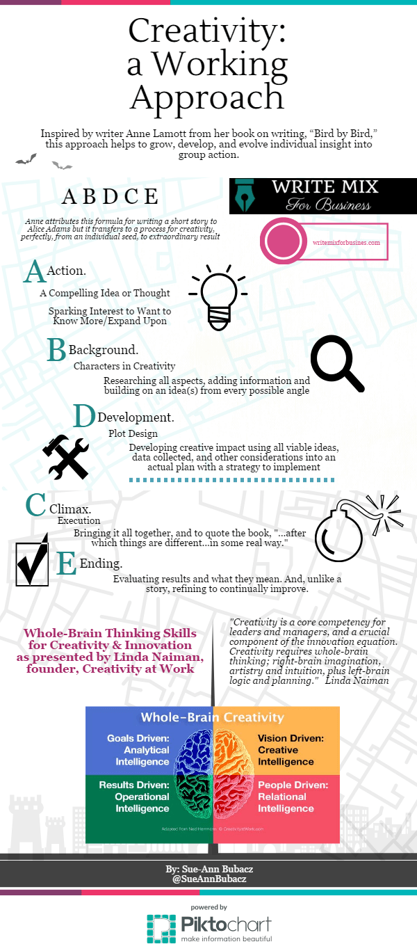 Creativity: a Working Approach Infographic by Sue-Ann at writemixforbusiness.com