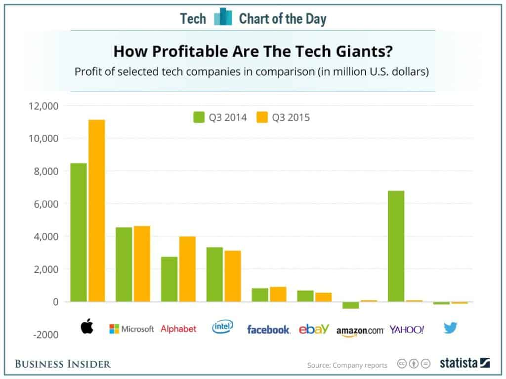 Apple Profitability Graphic Chart of Tech Giants
