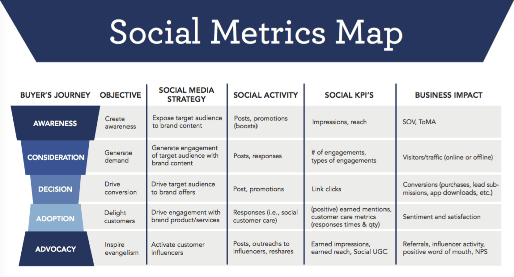 Social Media Tightrope article by Sue-Ann Bubacz graphic of SMM Metric May and Buyer Journey Matrix