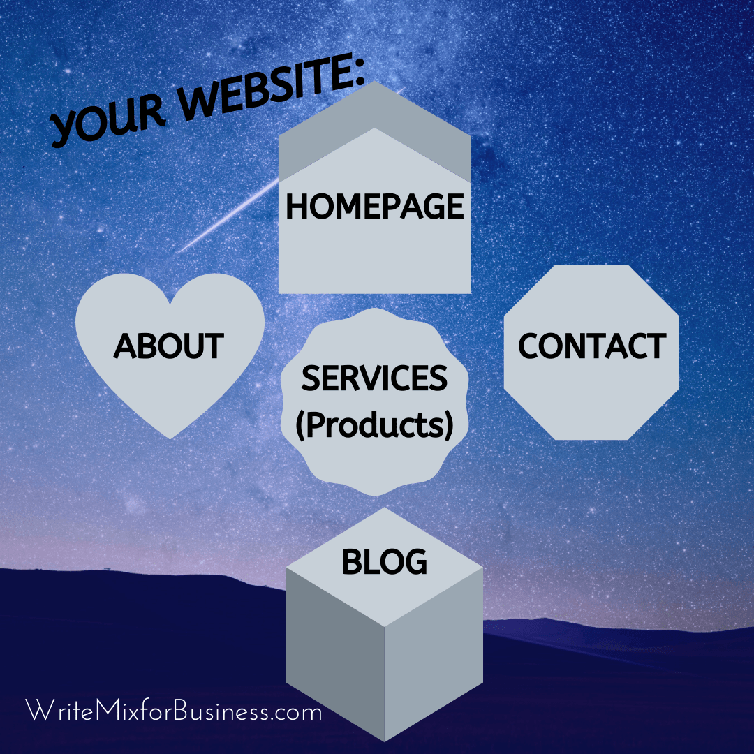 Your Website ...a diagram showing key pages... homepage, about, services, contact, and blog!!