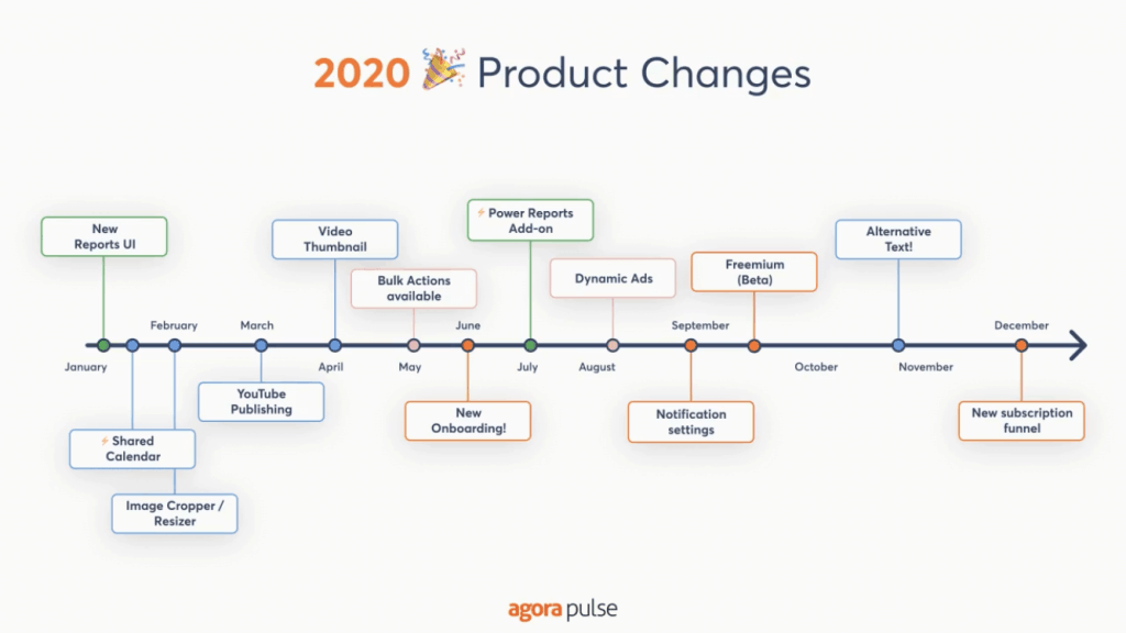 Agorapulse Product Changes 2020 Timeline Graphic showing user-facing improvements on top of line, in-house updates, below.